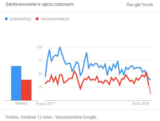 WooCommerce-czy PrestaShop - wyszukania w Google Trends