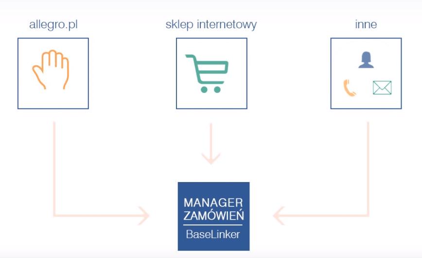 Manager Zamówień Base Linker - schemat