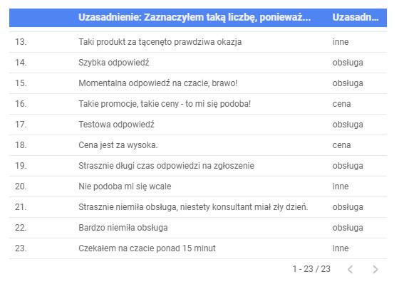 Net Promoter Score w Google Data Studio - tabela z klasyfikacją odpowiedzi.