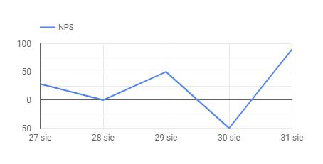 Net Promoter Score w czasie - dynamiczny wykres wg Google Data Studio.