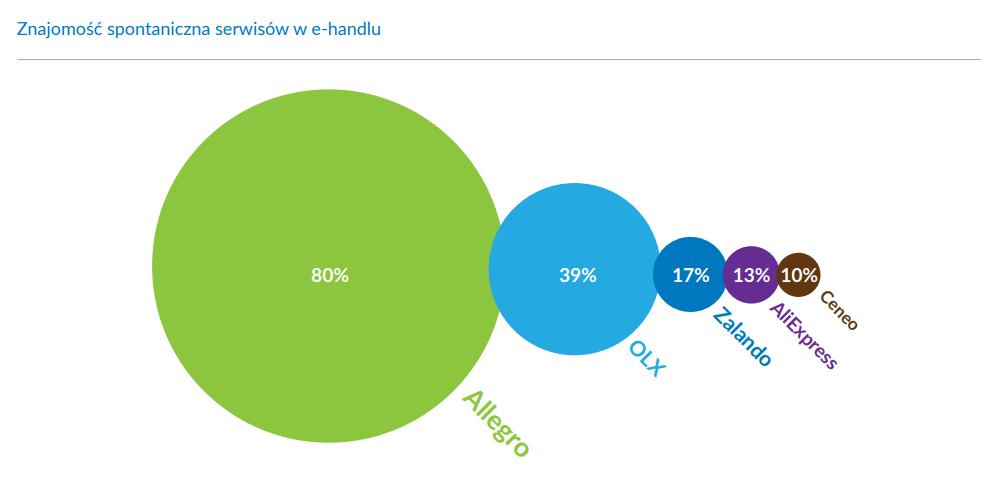 Znajomość spontaniczna serwisów w e-handlu