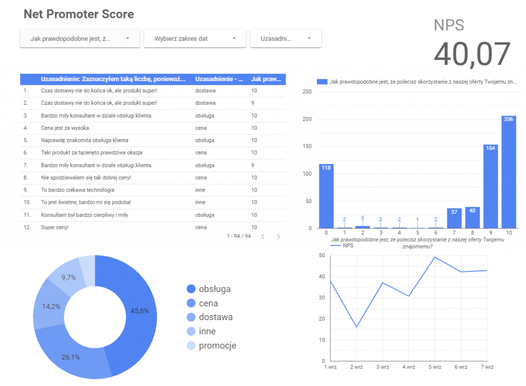 Szablon raportu do Google Data Studio do bezpłatnego pobrania.