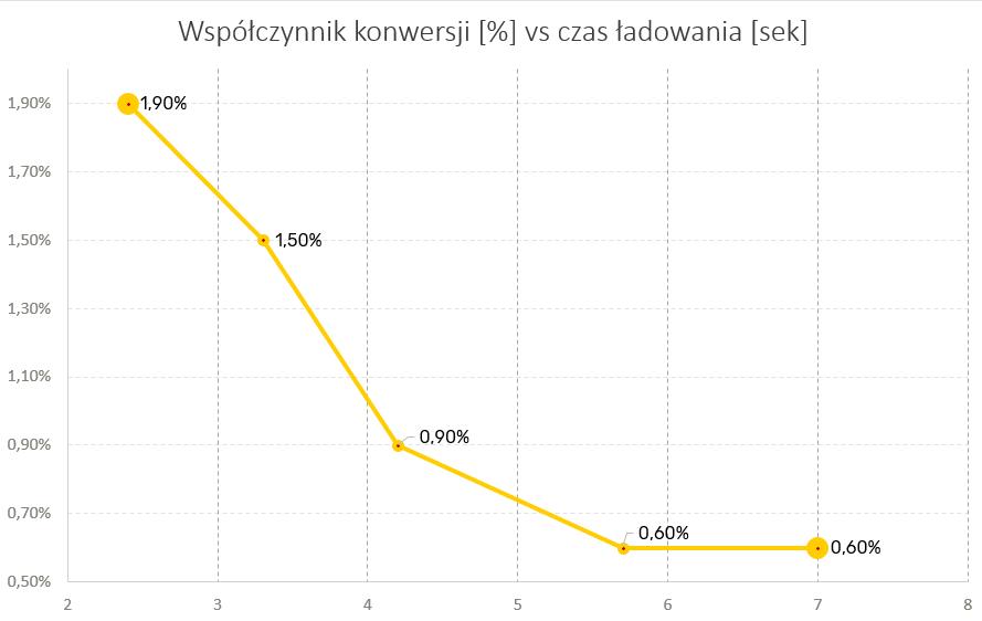 Wykres pokazujący zmiany współczynnika konwersji w zleżności od czasu ładowania strony.