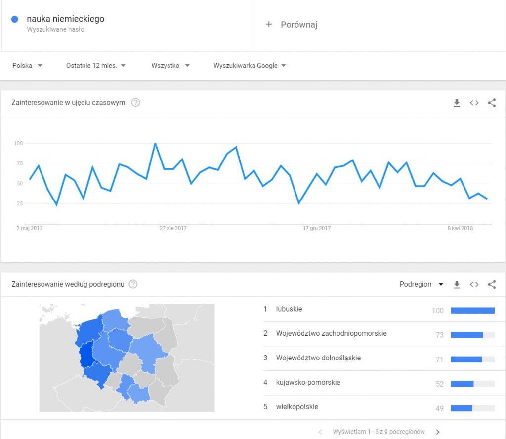 Własna strona www wymaga badań - Google Trends to jedno z bezpłatnych narzędzi, z którego możesz skorzystać na początku.
