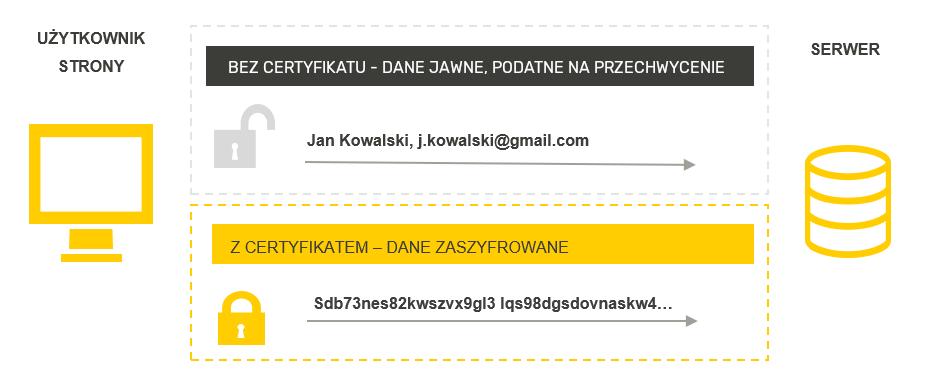 Schemat szyfrowania komunikacji z certyfikatem SSL.