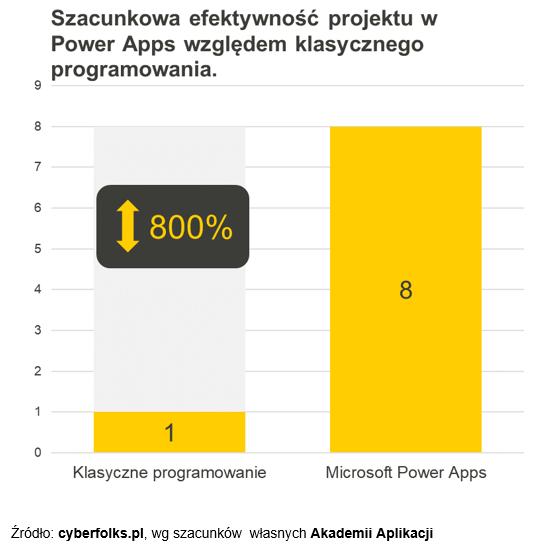 Szacunkowa efektywność projekt Power Apps względem klasycznego oprogramowania - wykres