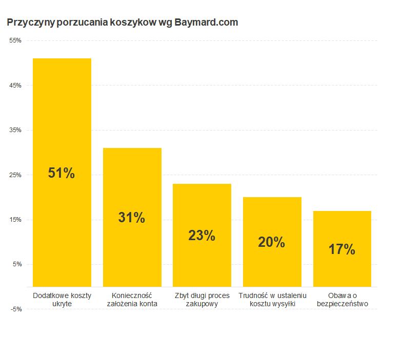 Automatyzacja e-commerce. Przyczyny porzucania koszyków w e-commerce.
