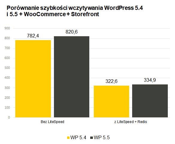 Porównanie WordPress z właczonym i wyłączonym mechanizmem cacheowania, wersje 5.5 i 5.4 - wykresy kolumnowe.