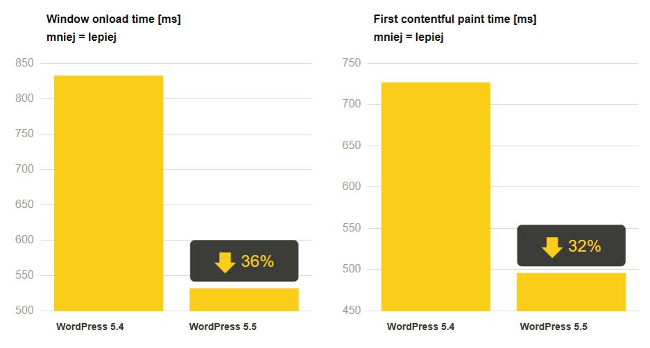 Wykres pokazujący porównanie WordPress 5.4 i 5.4 na przykładzie GT Metrix