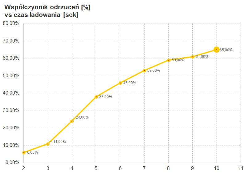 Wykres - współczynnik odrzuceń vs czas ładowania strony www - szybki hosting WordPress pomaga obniżyć ten parametr