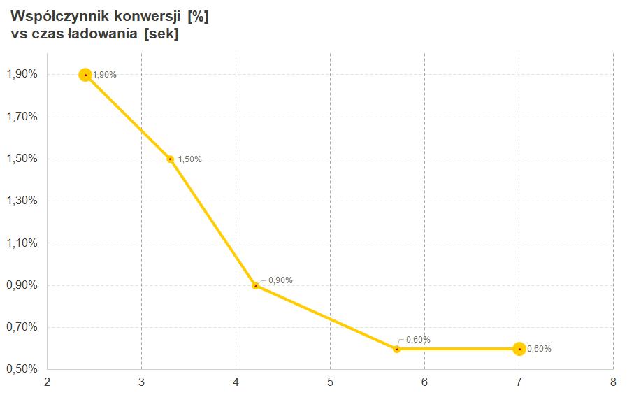 Wykres pokazujący współczynnik konwersji w zależności od czasu ładowania strony.
