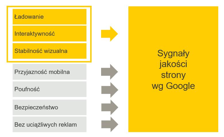 7 sygnałów jakości strony w ocenie Google. Jaki wpływ na ocenę ma szybkość strony. Core Web Vitals.