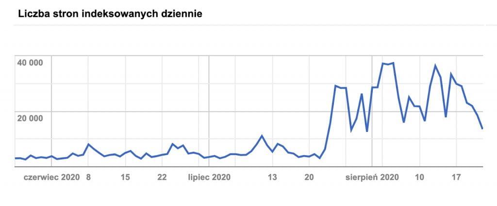 Wykres przedstawiający drastyczny skok w ilości indeksowanych stron po poprawkach w szybkości wczytywania się strony
