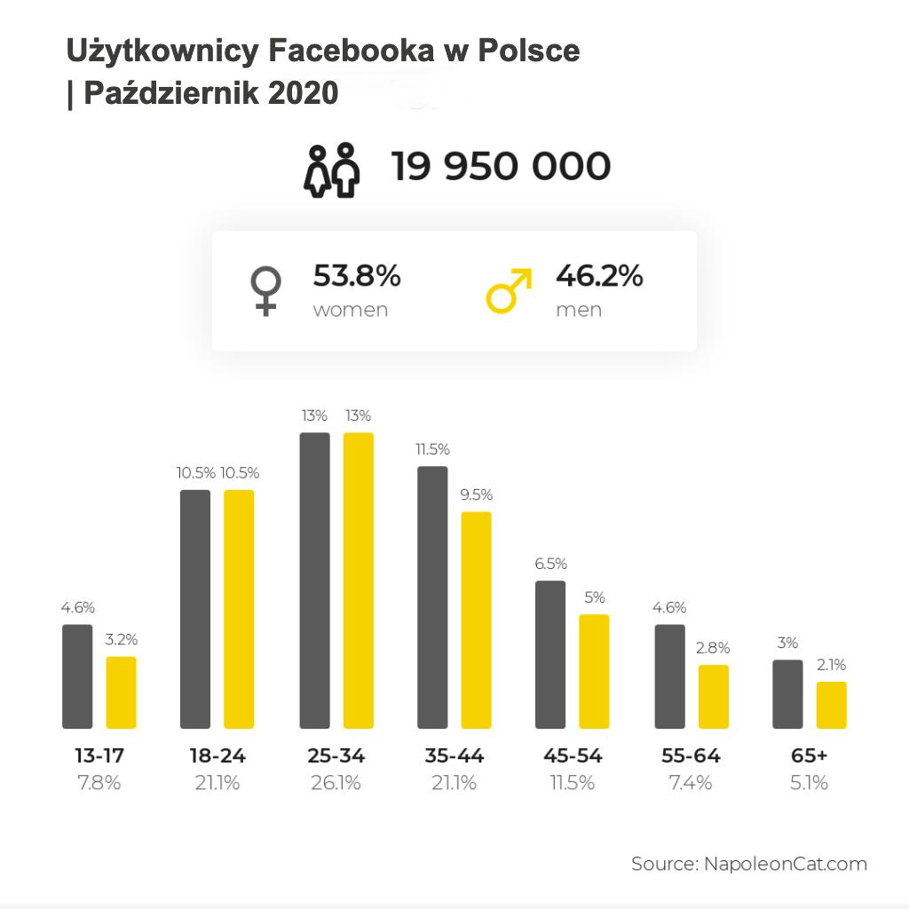 użytkownicy Facebooka październik 2020