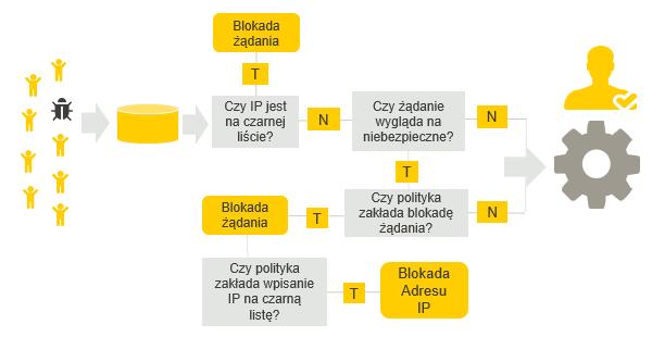 waf - schemat działania