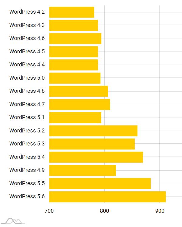 WordPress raport -wersje a jakość strony, wykres słupkowy. Badanie cyberfolks.pl, 2021-02