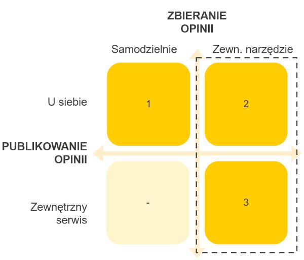 Schemat pokazujący trzy możliwości zbierania opinii. w oparciu o rozwiązania własne i zewnętrzne oraz publikacje opinii w środku i na zewnątrz.