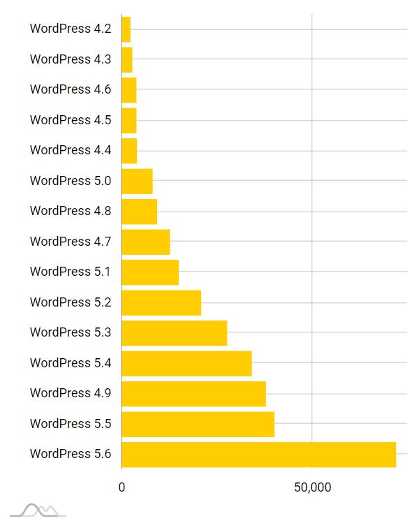 WordPress raport -wersje systemu CMS,  wykres słupkowy. Dominuje słupek pokazujący WordPress 5.6 - Badanie cyberfolks.pl, 2021-02
