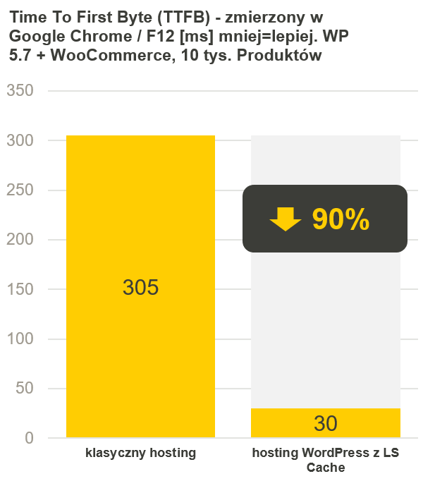 TTFB na hostingu WordPress skrócony z 305 do zaledwie 30 ms - wykres kolumnowy z cyberfolks.pl