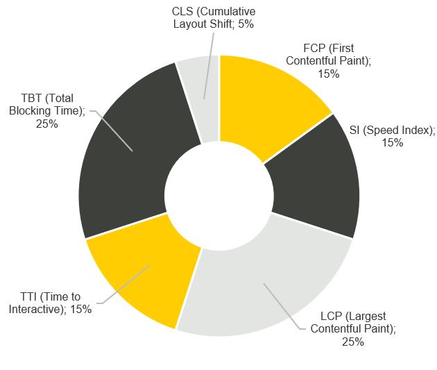 PageSpeed Insights - składniki indeksu szybkości działania strony, wagi procentowe na wykresie kołowym.