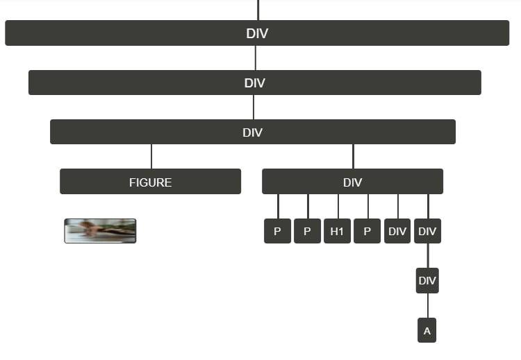 Drzewo DOM sekcji hero z edytora blokowego