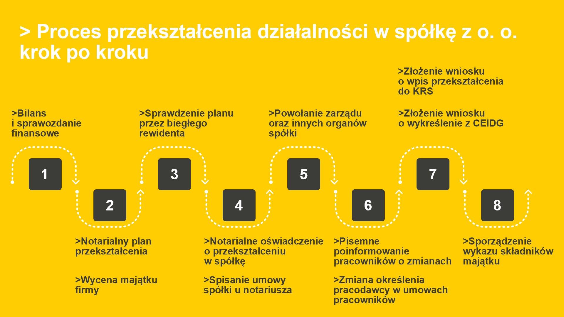 proces przekształcania działności w spółkę z o.o.